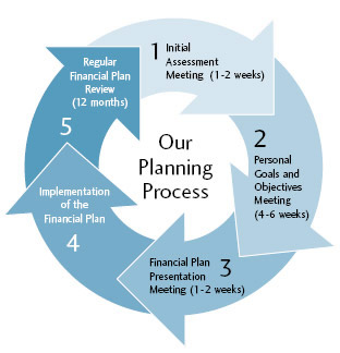 what is financial planning analysis Today's top 17783 financial planning and analysis jobs in united states leverage your professional network, and get hired new financial planning and analysis jobs.